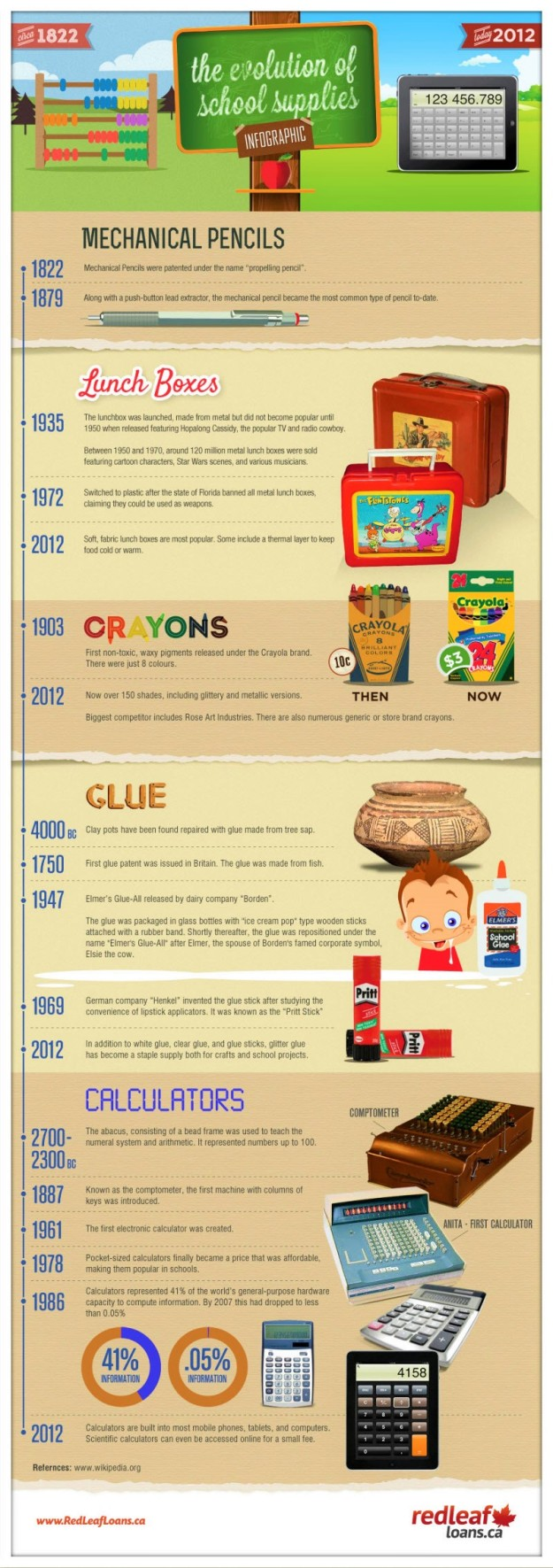 Evolution of School Supplies (2)