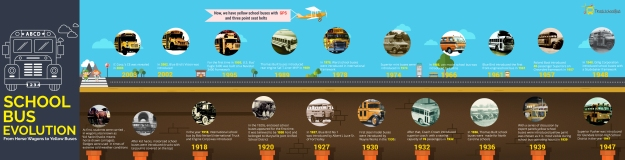 School Bus Evolution From Horse Wagons to Yellow Buses