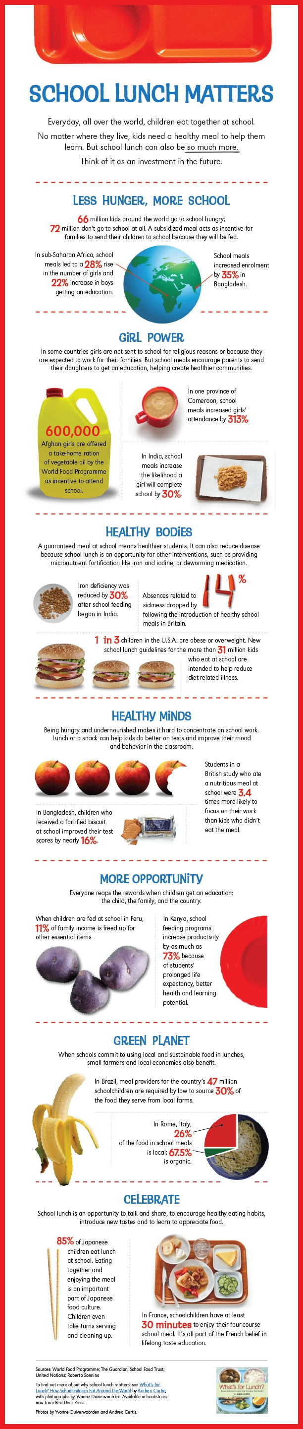 School Lunch Matters
