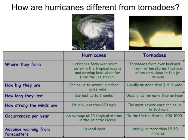 How are Hurricanes Different from Tornadoes
