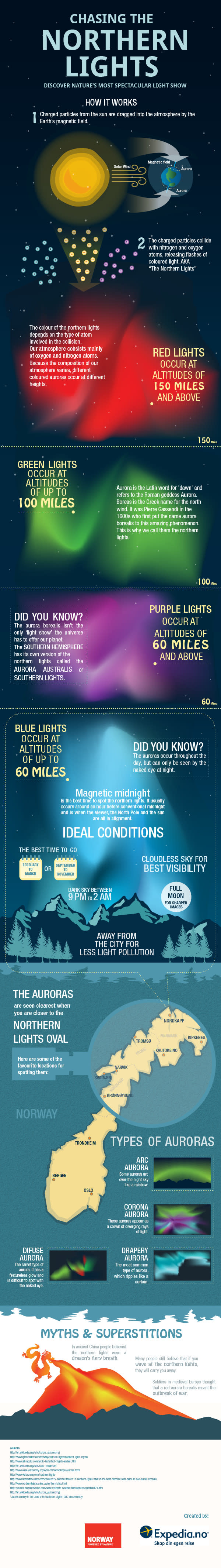 How The Northern Lights Work
