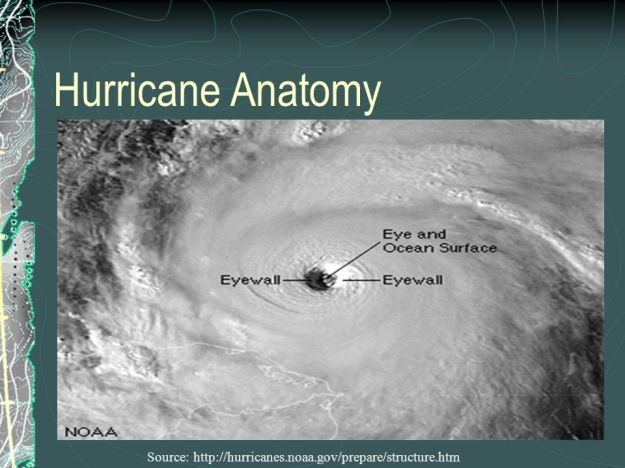 Hurricane Anatomy Source: