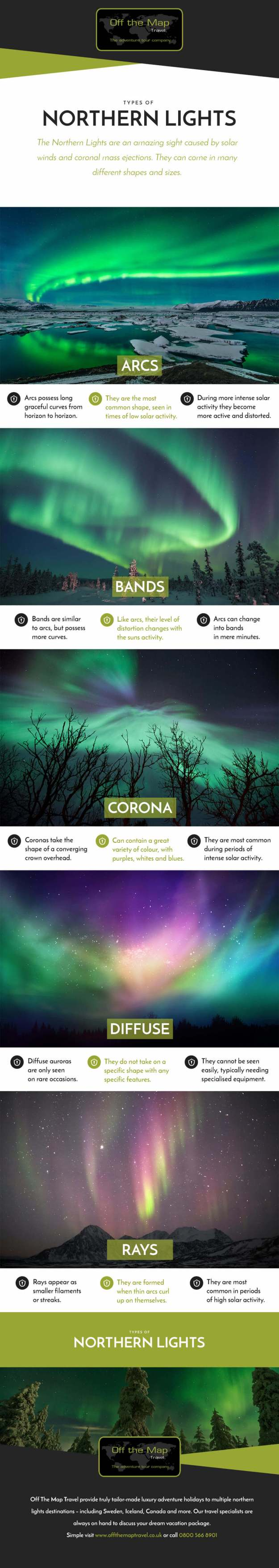 Types of Northern Lights