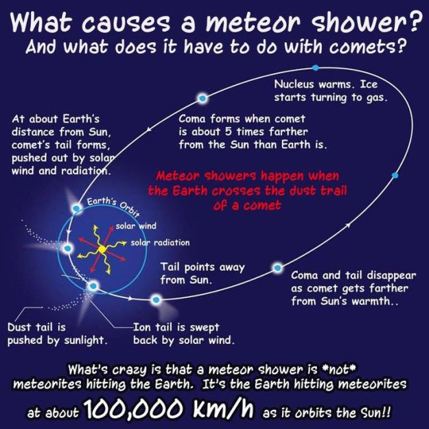 What Causes a Meteor Shower