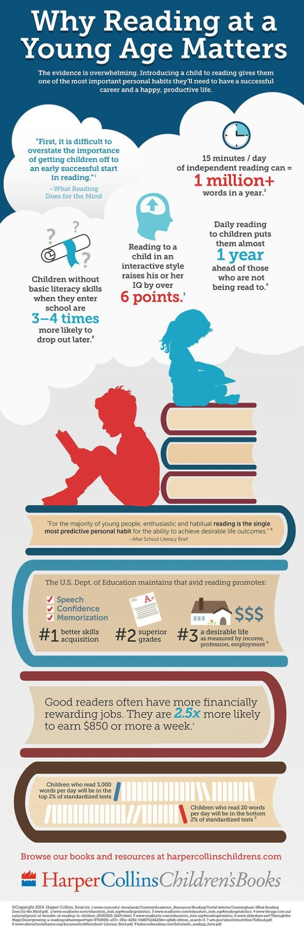 9 Reasons Why Reading at a Young Age Matters