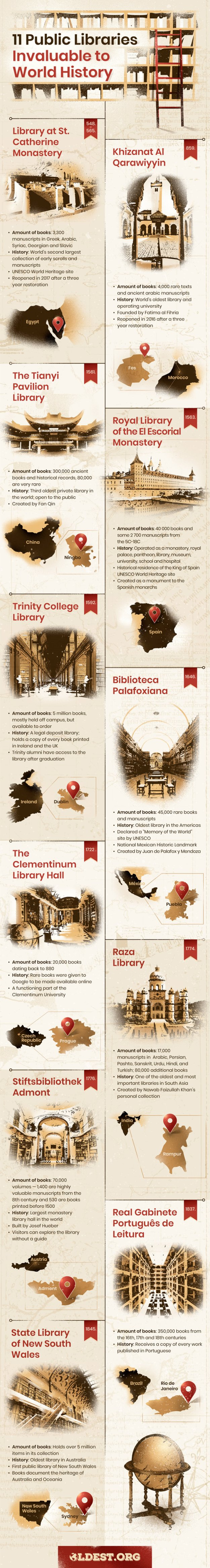 Most Amazing Libraries Around the World
