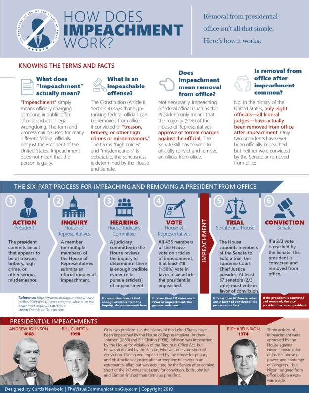 How Does Impeachment Works