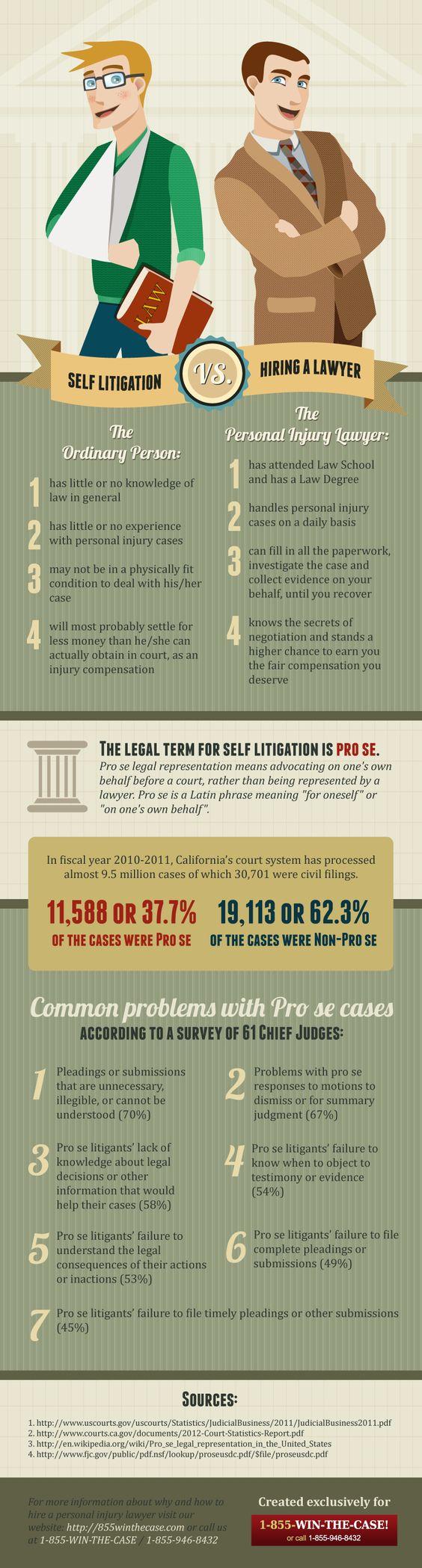Self Litigation vs Hiring a Lawyer