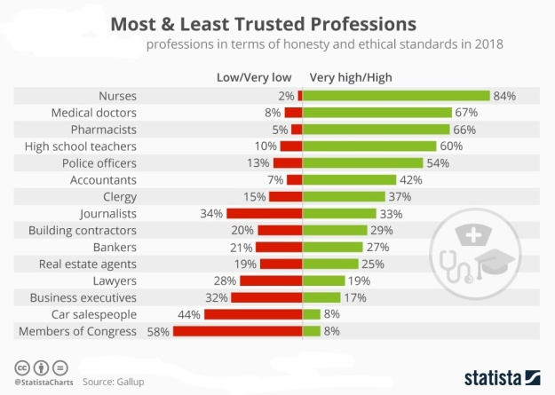 The Least and Most Trusted Professions