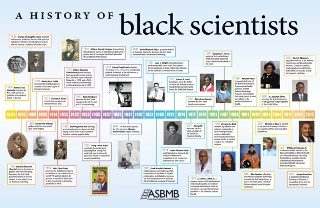 A History of Black Scientists