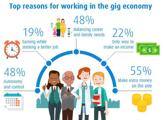 Top Reasons for Working in the Gig Economy