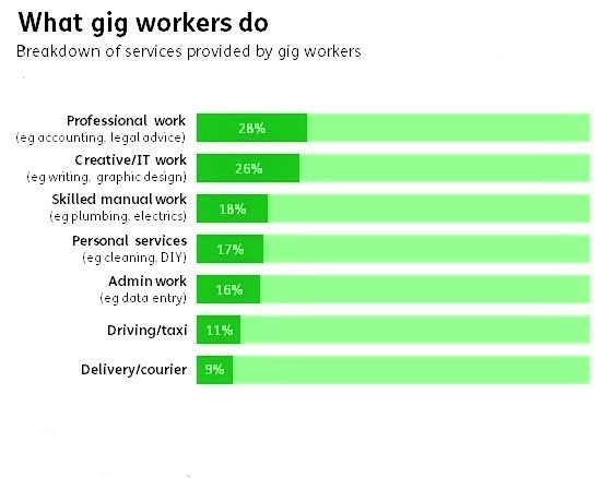 What Gig Workers Do