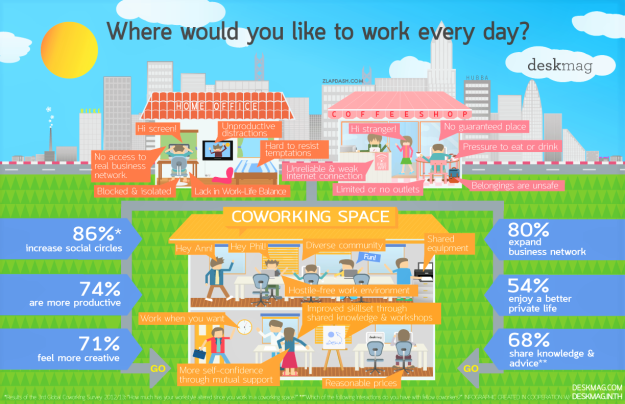 Where would you like to work every day