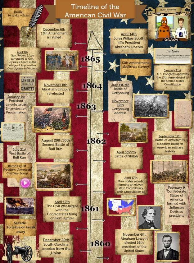 American Civil War Timeline (1860 - 1865)